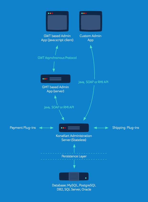 administration-diagram