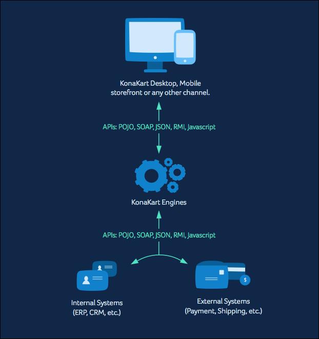 industry-standard-integration